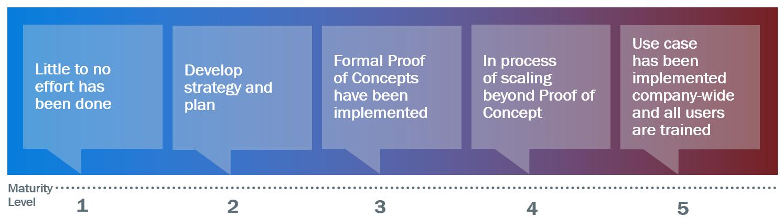 DPC Research Maturity Scale