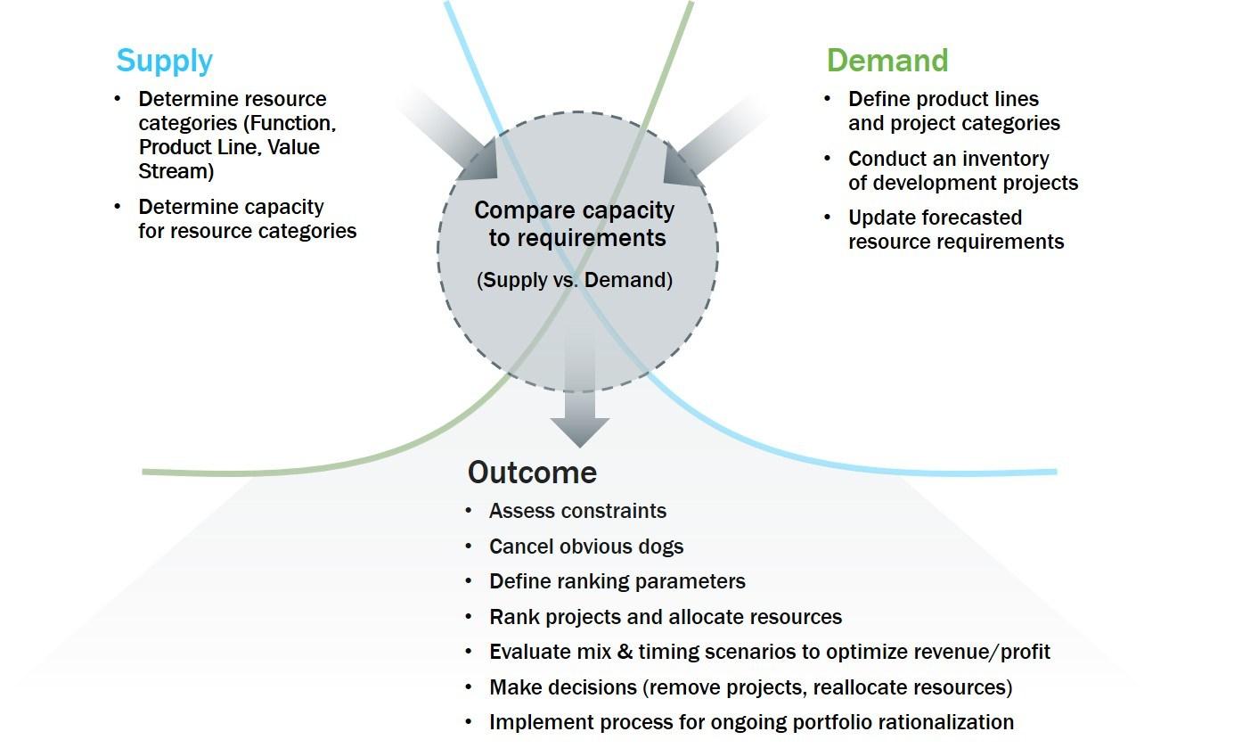 Portfolio Rationalization Basics