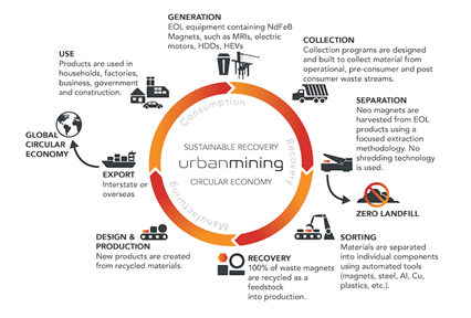 Sustainable Recovery at Urban Mining