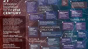 21 Innovation Imperatives For The 21St Century