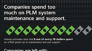 Cost Vs Impact Plm Managed Services 01