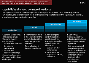 HBR Capabilities Smart Connected Products