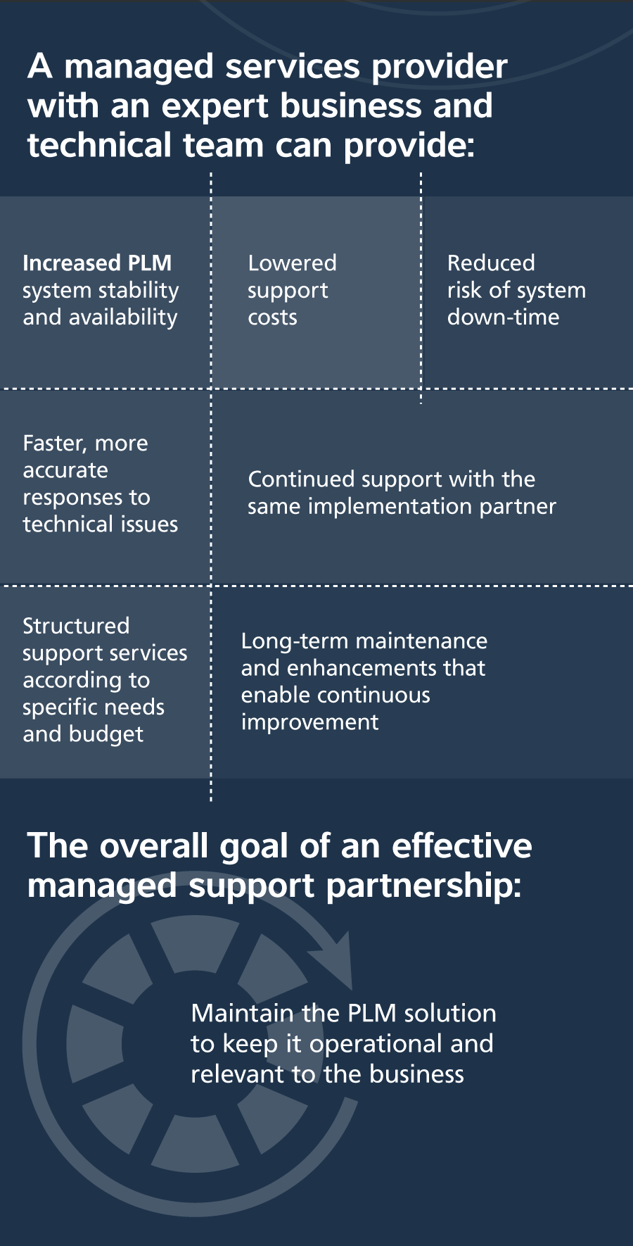Cost Vs Impact Plm Managed Services 03