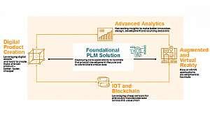 Foundational PLM5